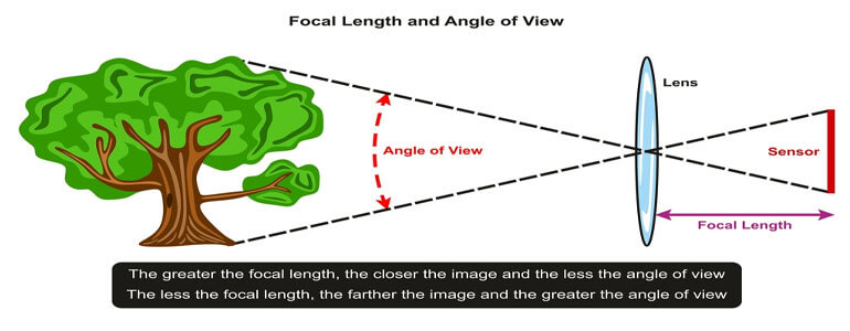 Focal Length, types of lenses in cinematography