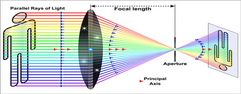 What is the focal length, focal lengthhow do camera lenses work physics
