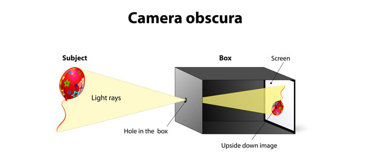 How to Make a Camera Obscura